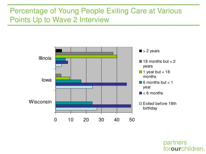 Percentage of Young People Exiting Care at Various Points Up to Wave 2 Interview