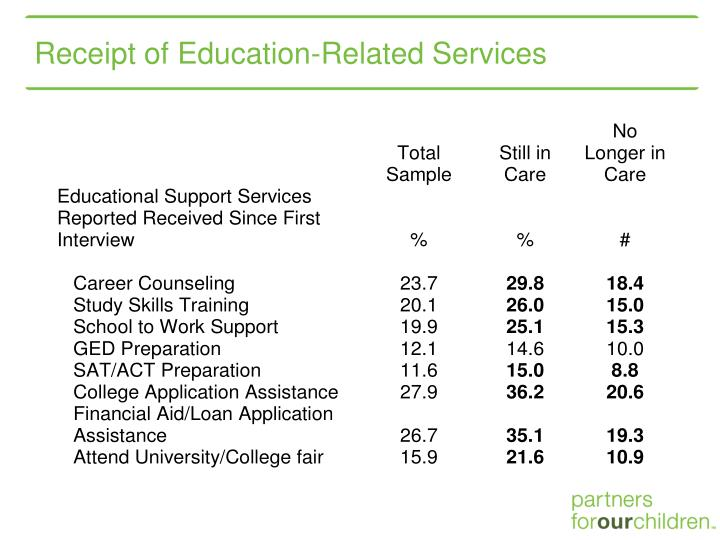 Receipt of Education-Related Services