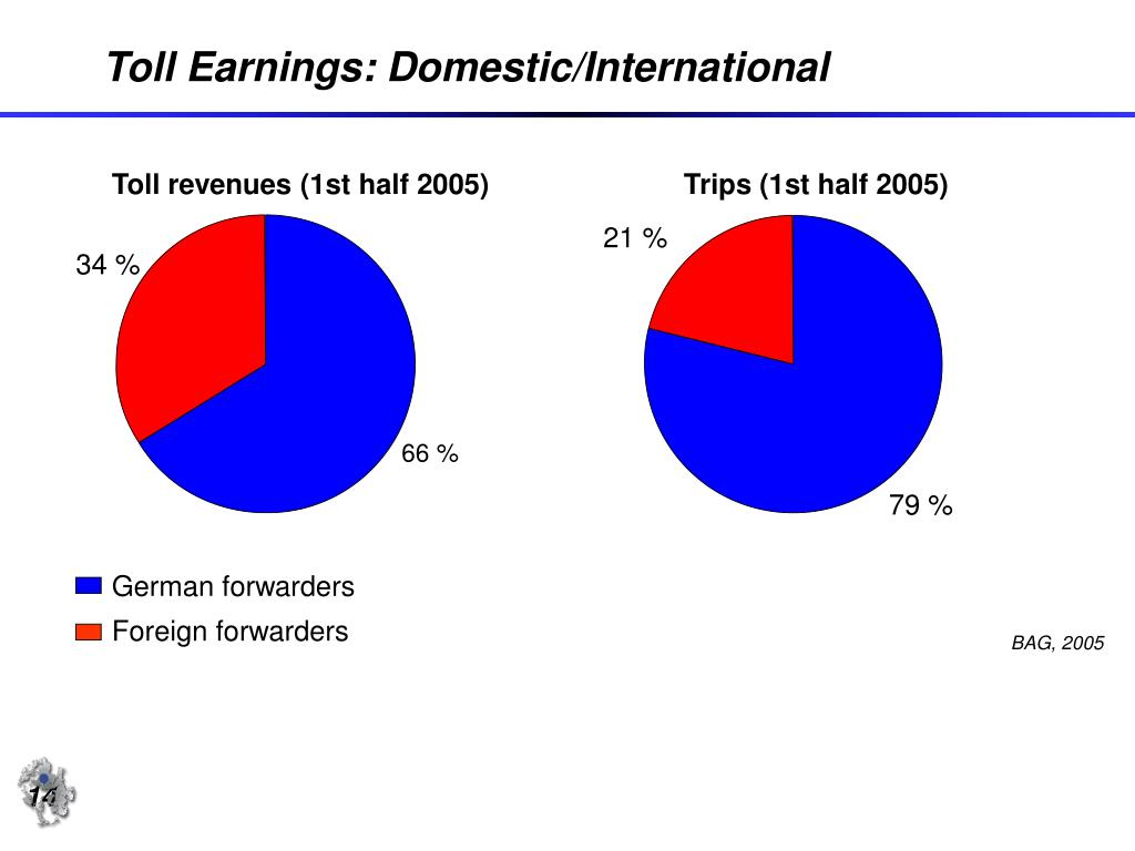 Toll Earnings: Domestic/International