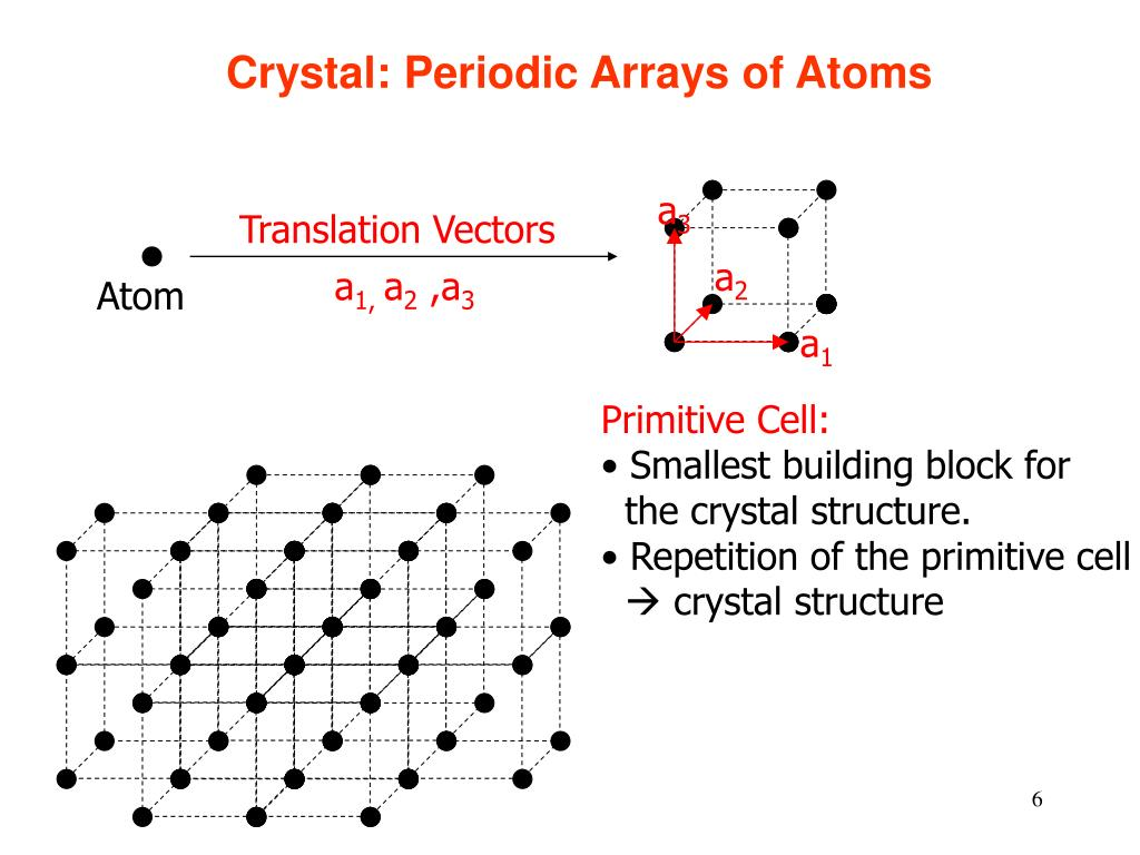 Crystal: Periodic Arrays of Atoms