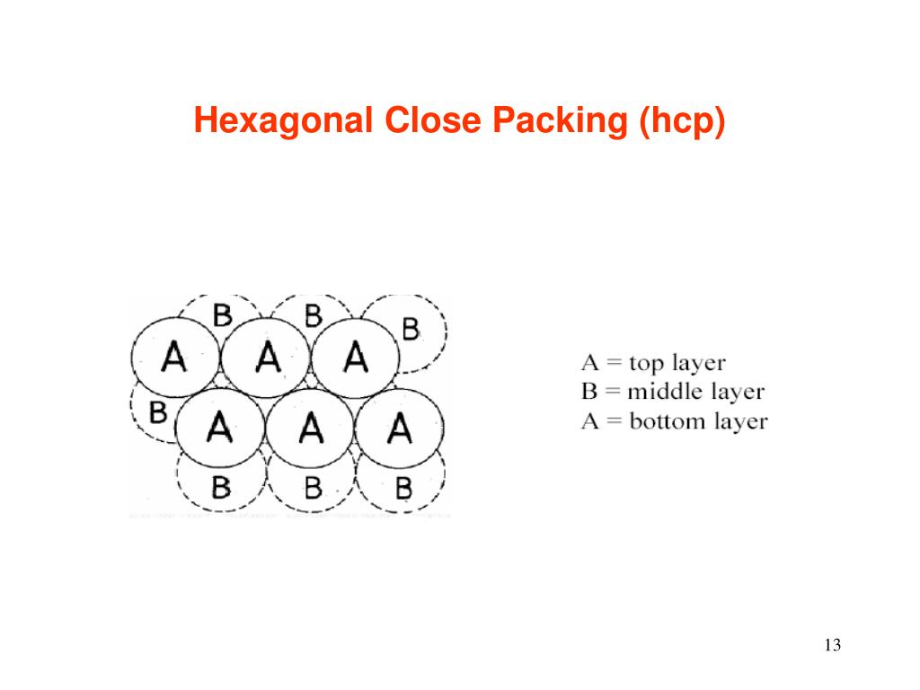 Hexagonal Close Packing (hcp)