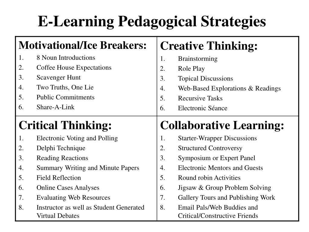 E-Learning Pedagogical Strategies