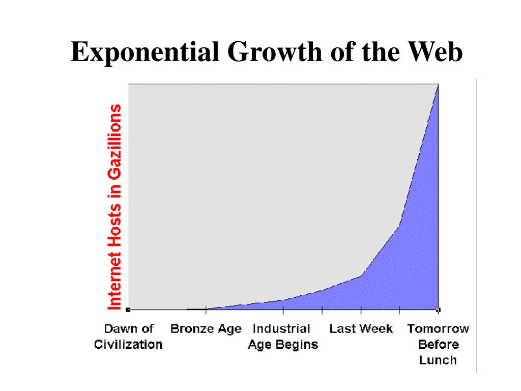 Exponential Growth of the Web
