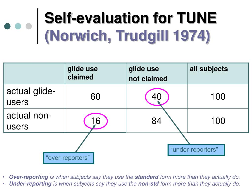 Self-evaluation for TUNE