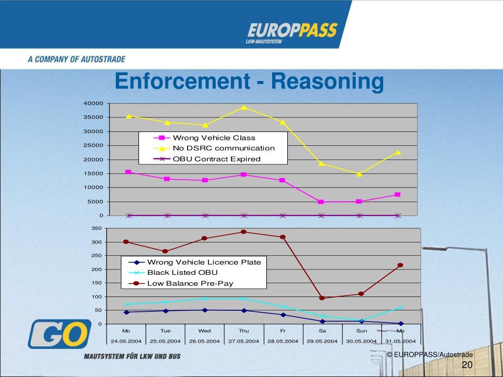 Enforcement - Reasoning
