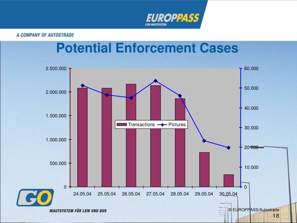 Potential Enforcement Cases