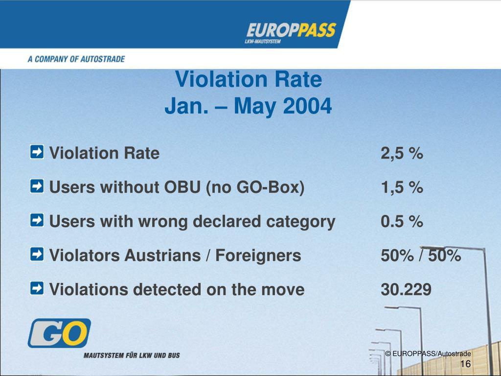 Violation Rate