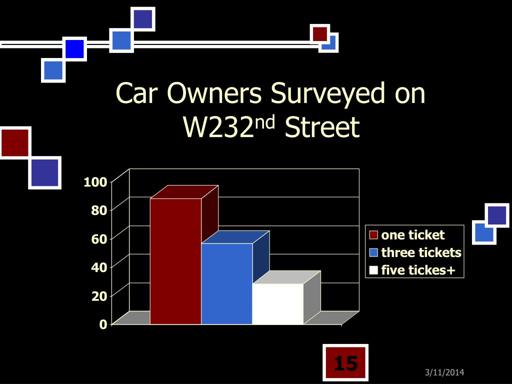 Car Owners Surveyed on W232