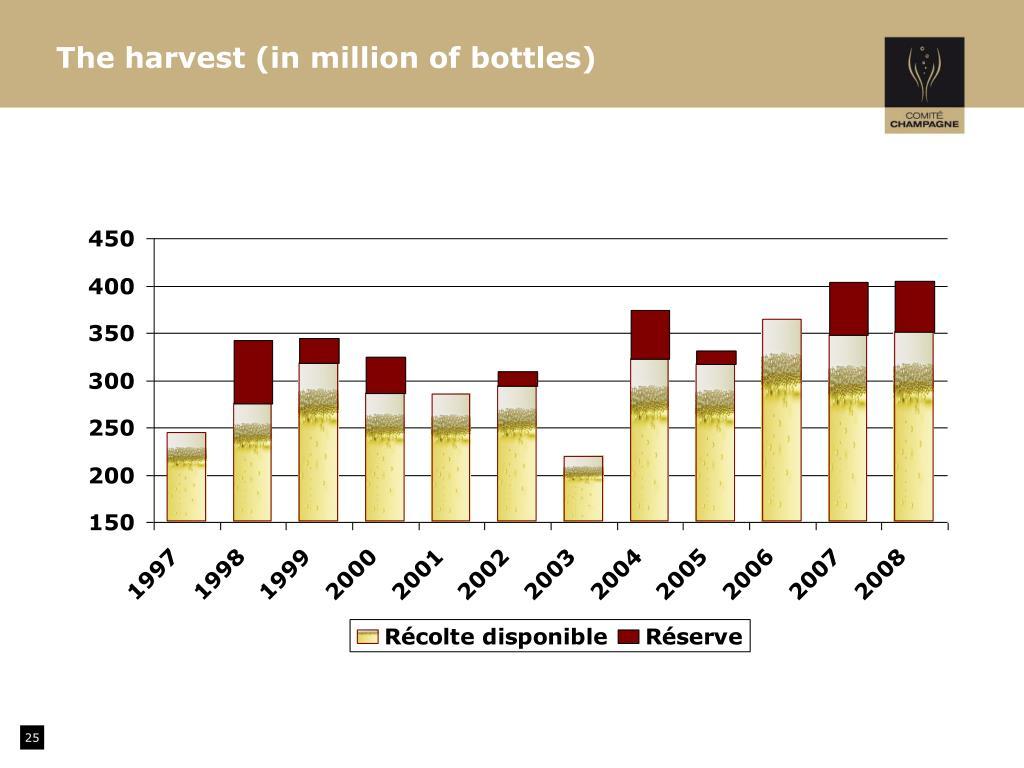 The harvest (in million of bottles)