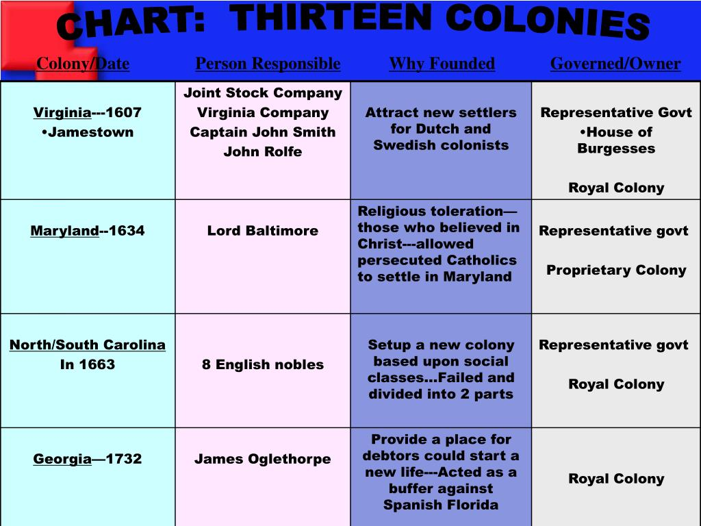 CHART:  THIRTEEN COLONIES