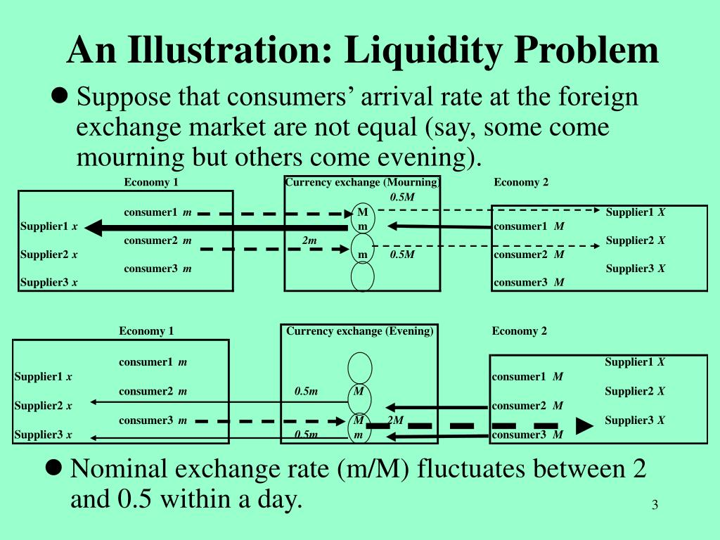 An Illustration: Liquidity Problem
