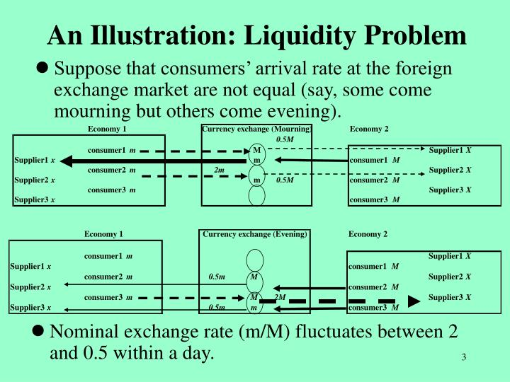 An illustration liquidity problem l.jpg