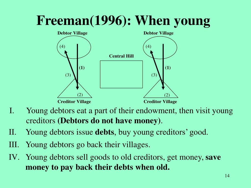 Freeman(1996): When young