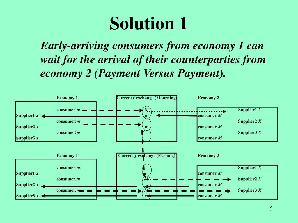 Solution 1