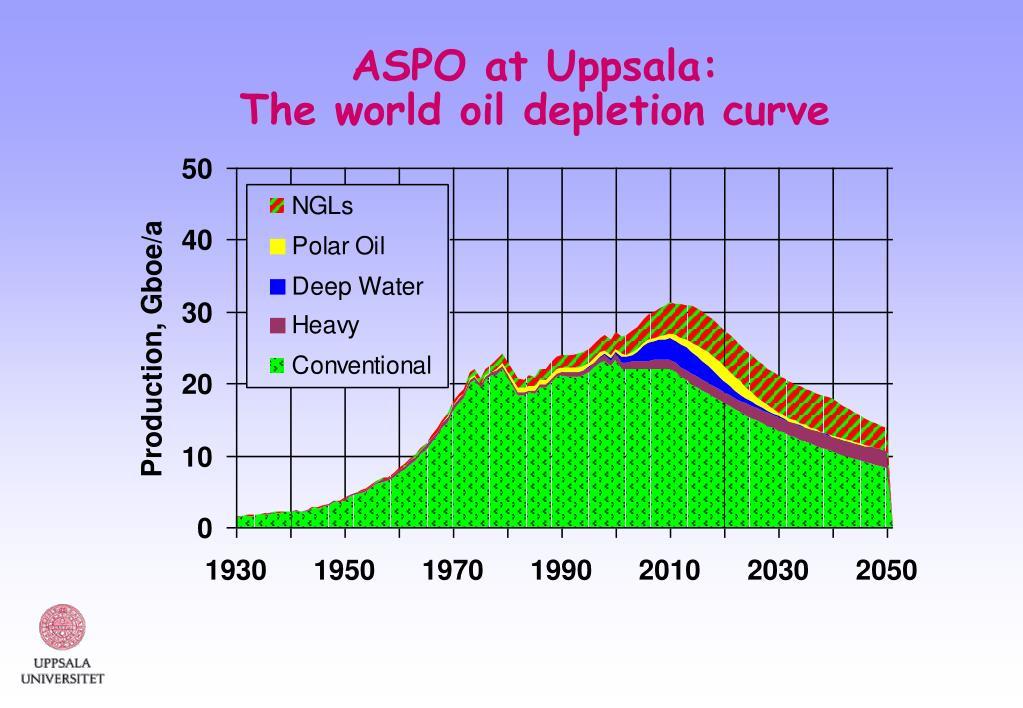 ASPO at Uppsala:
