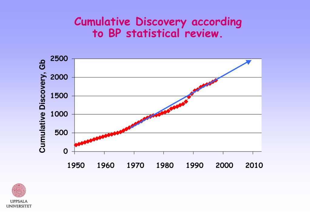 Cumulative Discovery according