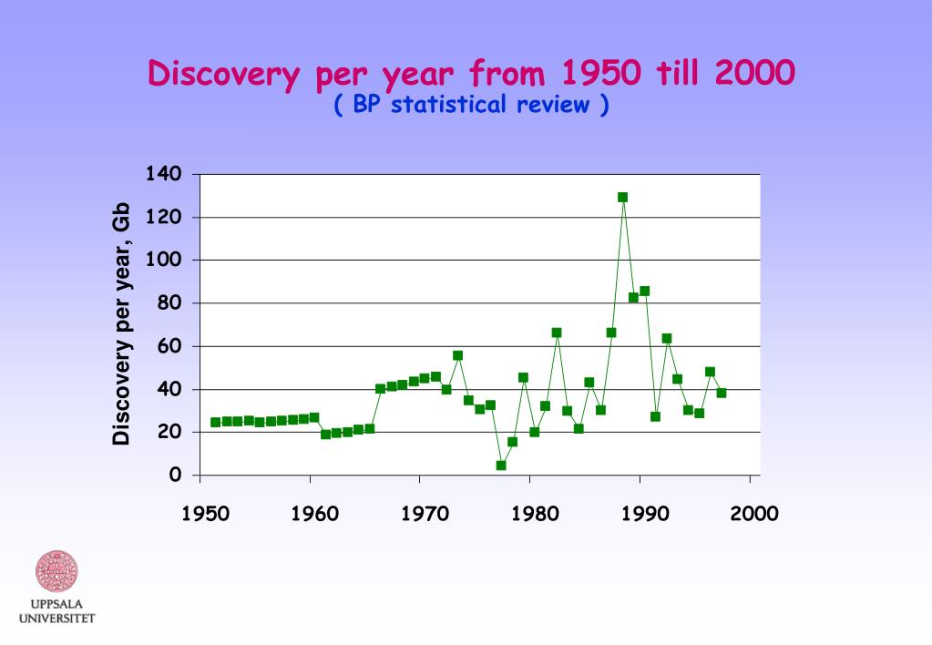 Discovery per year from 1950 till 2000