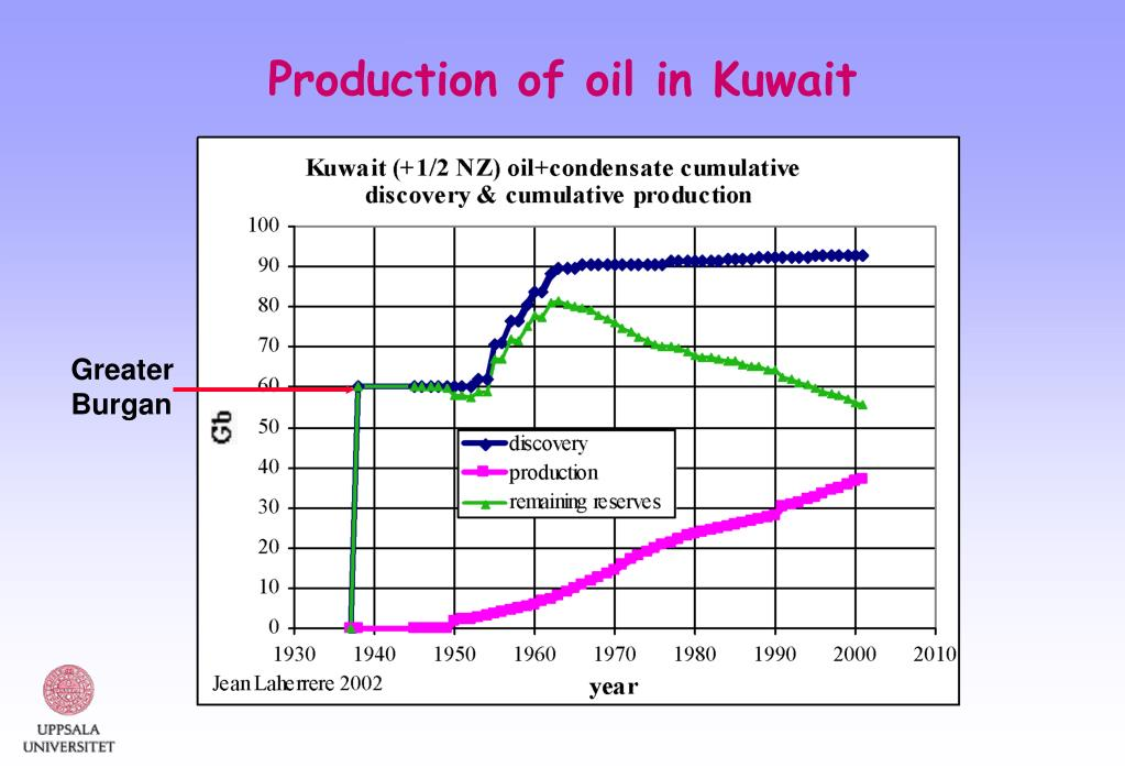 Production of oil in Kuwait