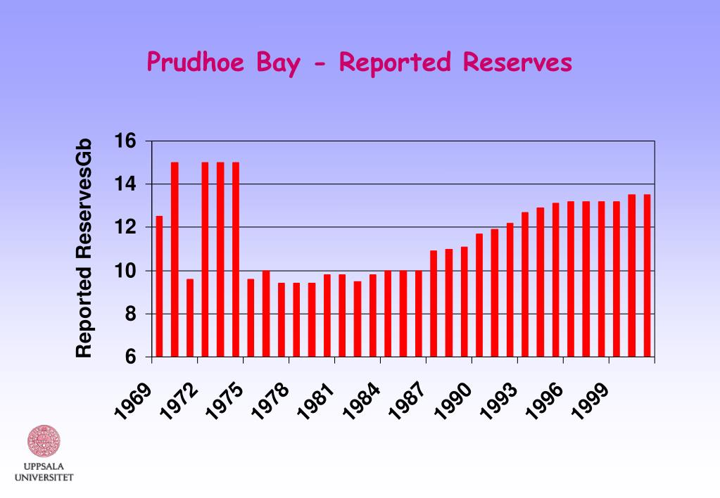 Prudhoe Bay - Reported Reserves