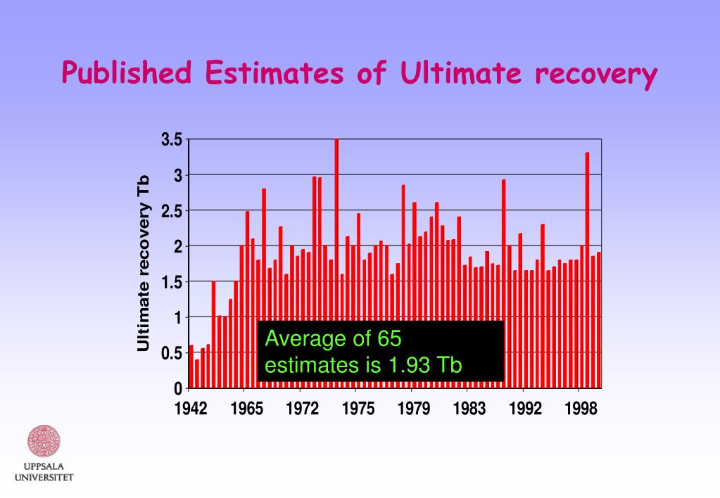 Published Estimates of Ultimate recovery