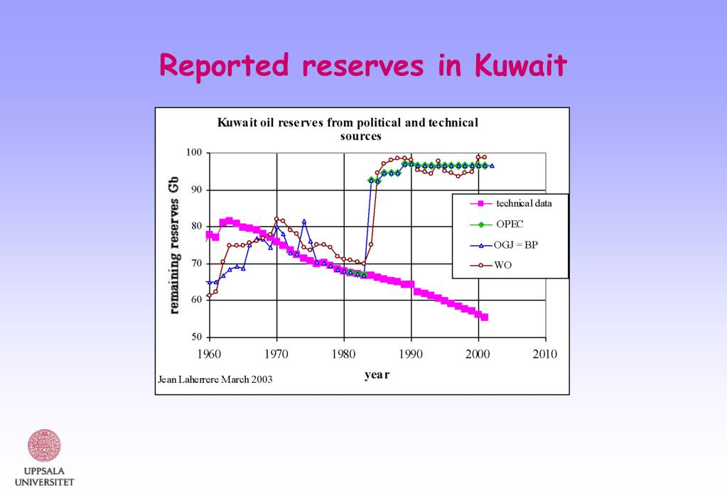 Reported reserves in Kuwait