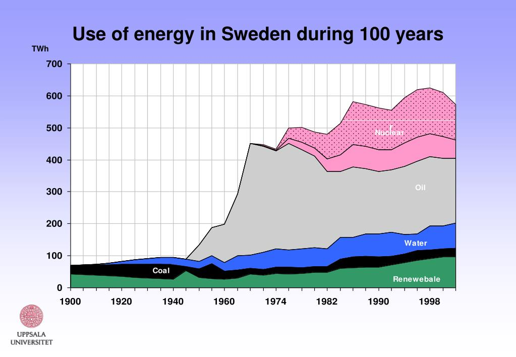 Use of energy in Sweden during
