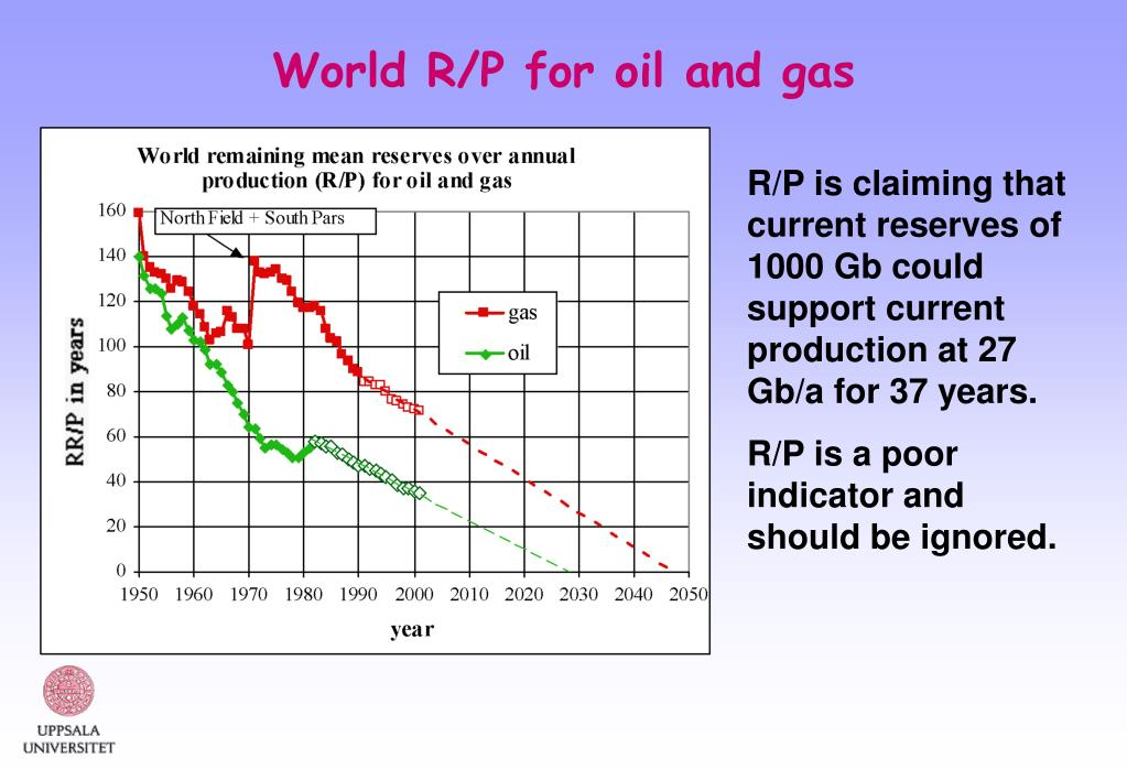 World R/P for oil and gas