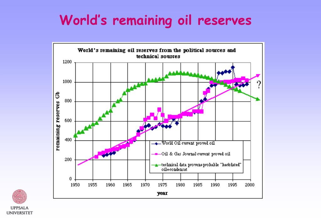 World's remaining oil reserves