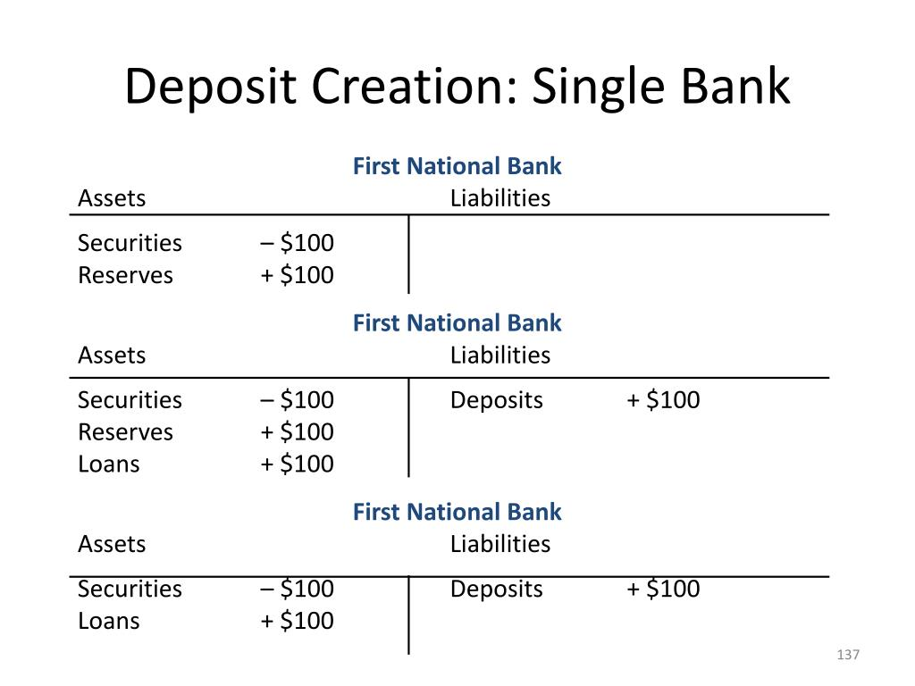 Deposit Creation: Single Bank