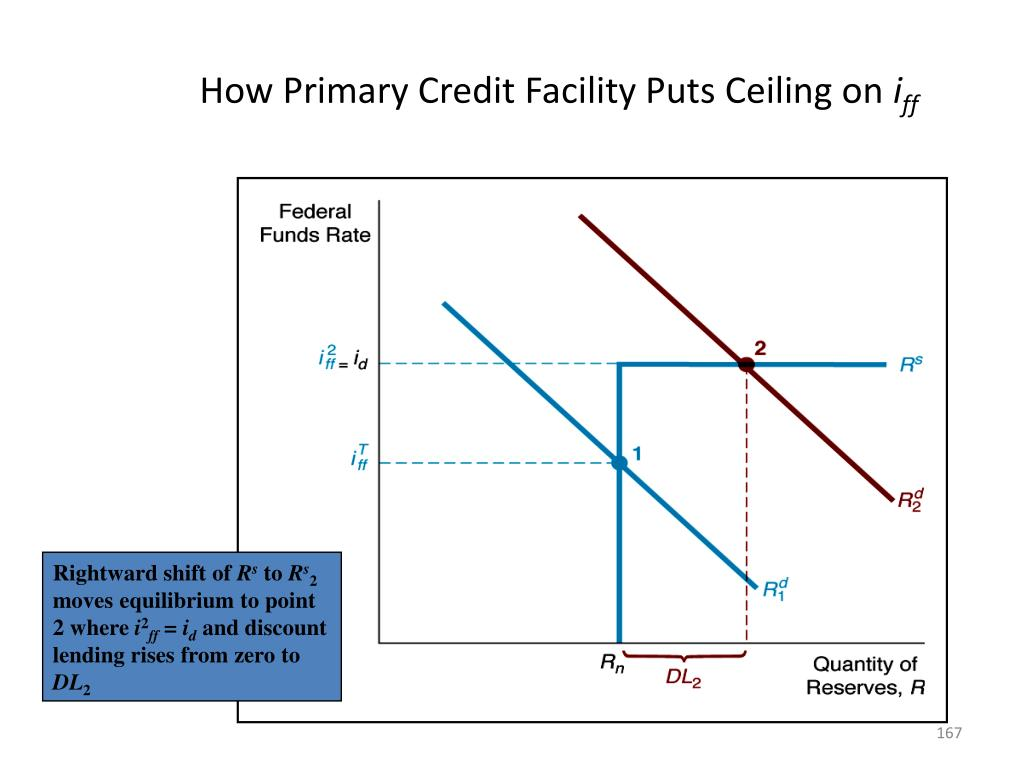 How Primary Credit Facility Puts Ceiling on