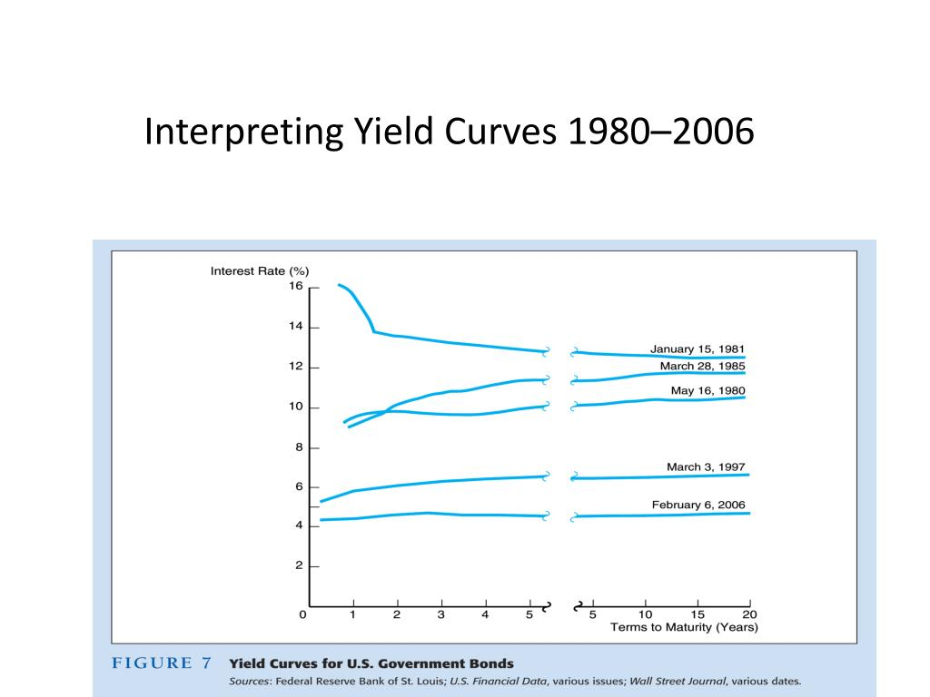 Interpreting Yield Curves 1980–2006