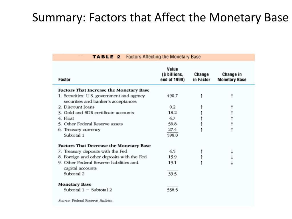 Summary: Factors that Affect the Monetary Base