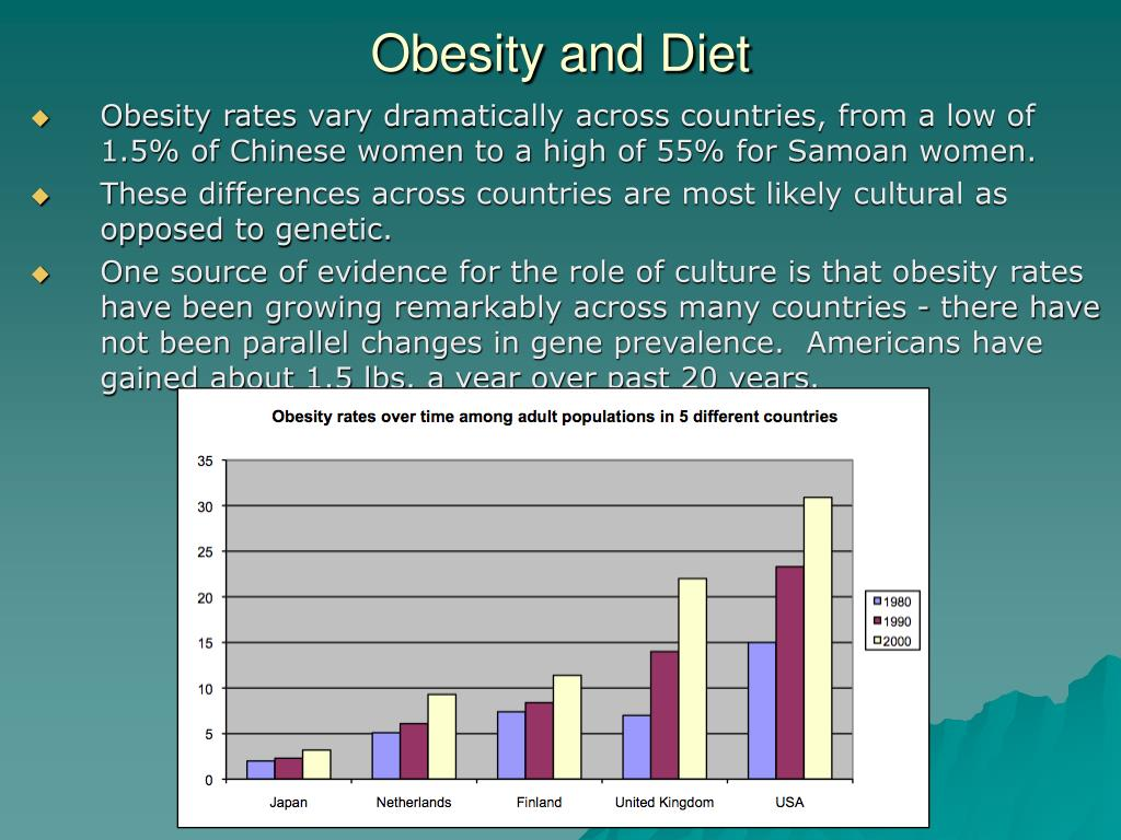 Obesity rates vary dramatically across countries, from a low of 1.5% of Chinese women to a high of 55% for Samoan women.