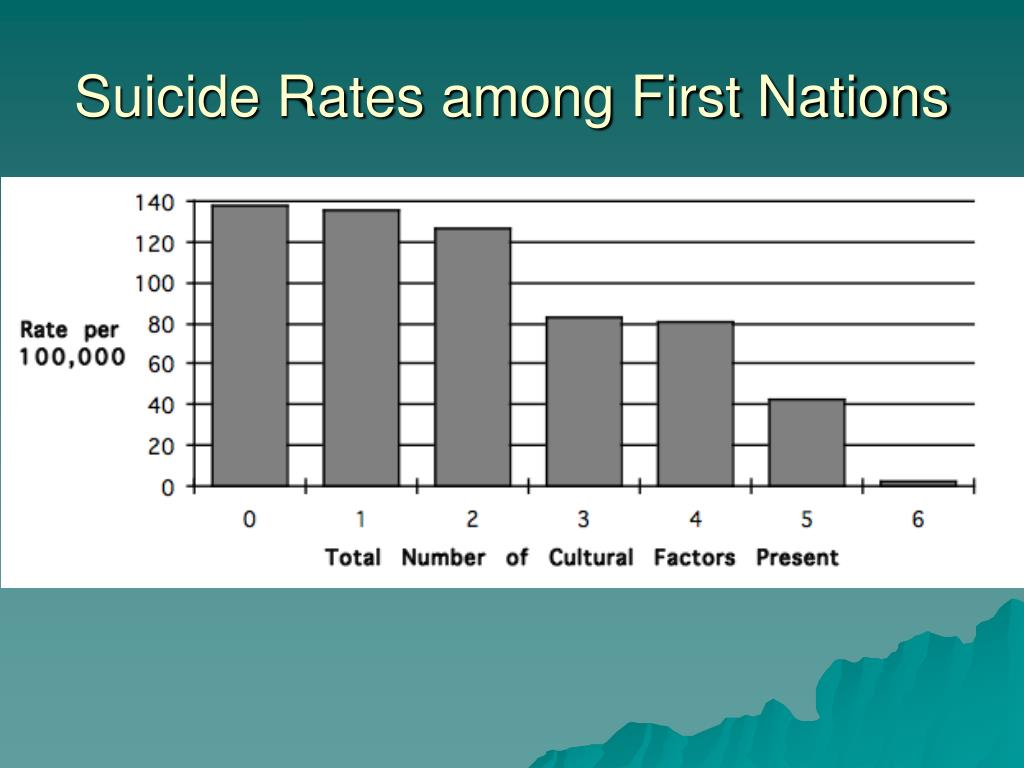Suicide Rates among First Nations