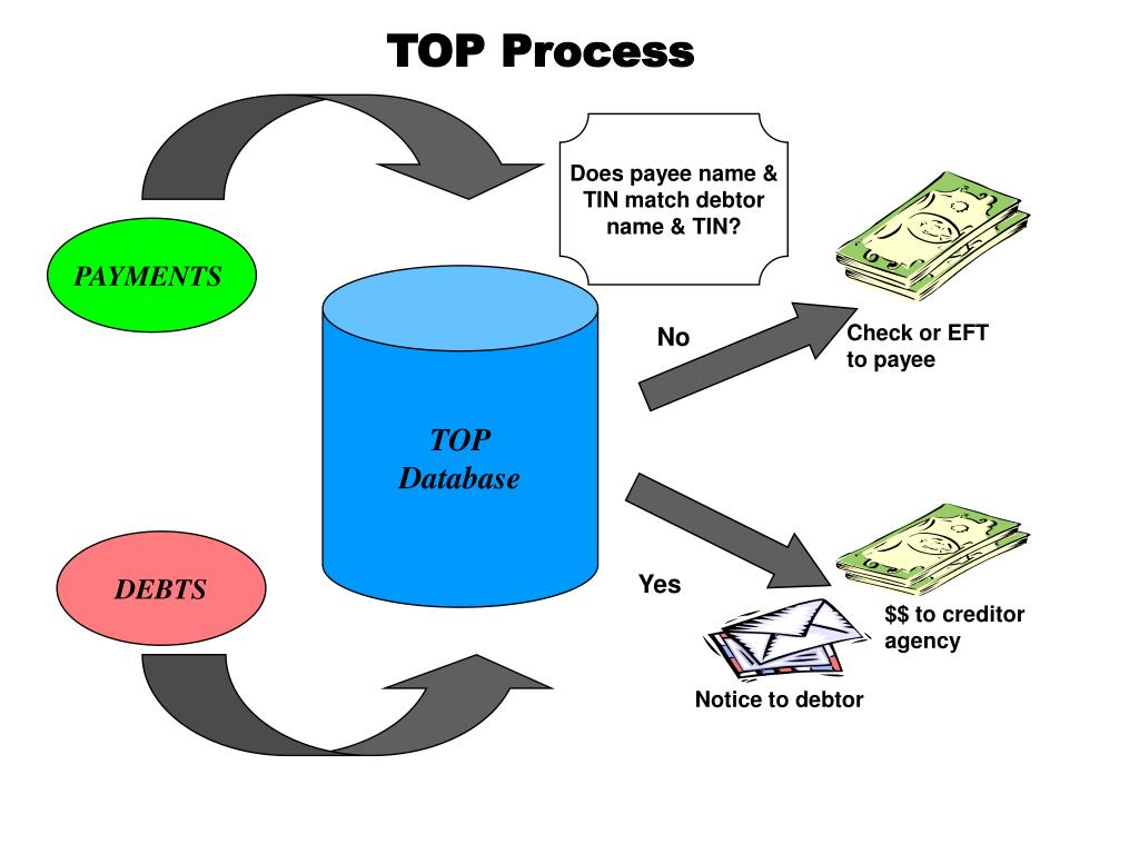 TOP Process