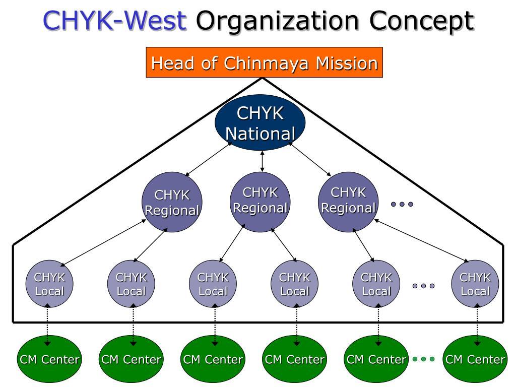 CHYK-West
