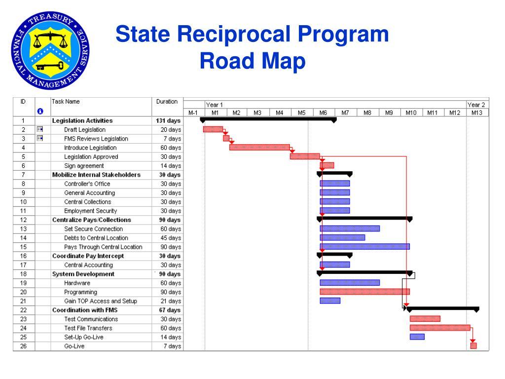 State Reciprocal Program