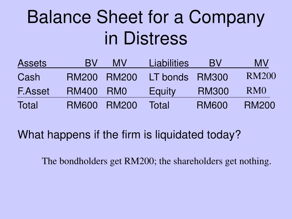 Balance Sheet for a Company in Distress