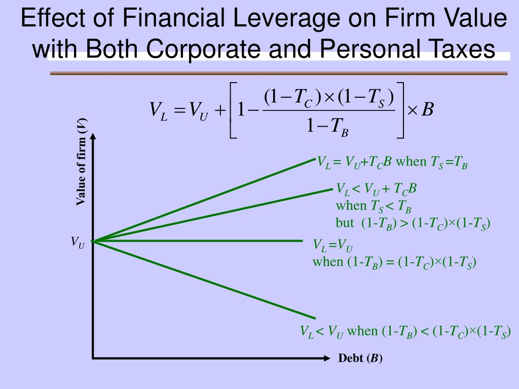 Effect of Financial Leverage on Firm Value with Both Corporate and Personal Taxes