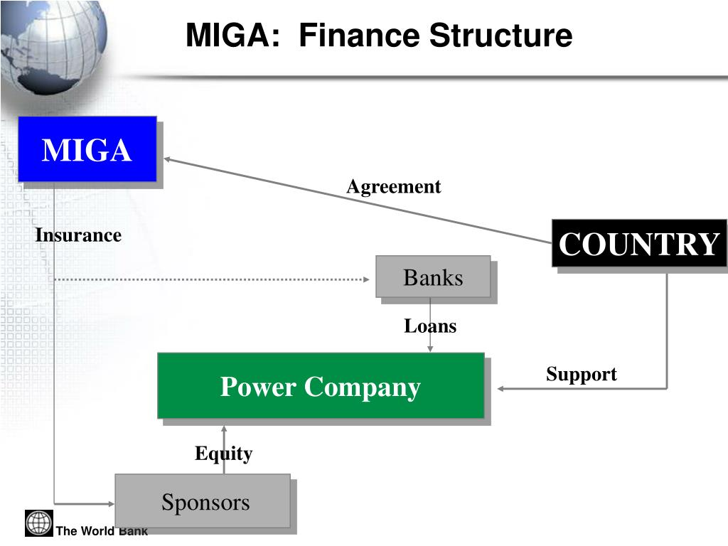 MIGA:  Finance Structure