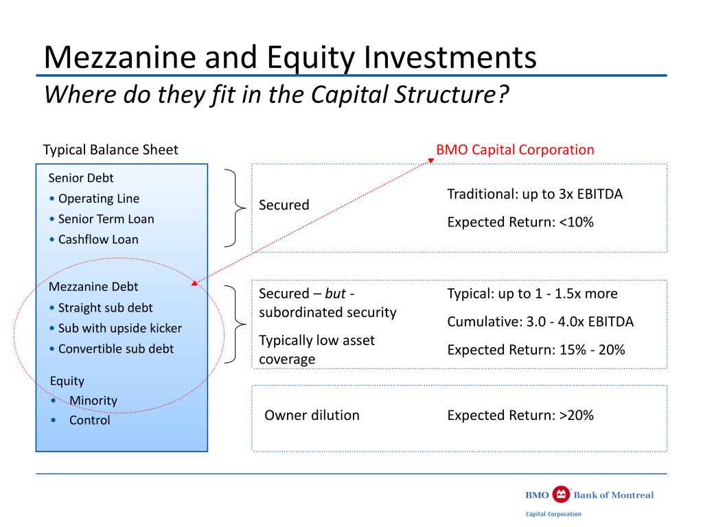 Mezzanine and Equity Investments