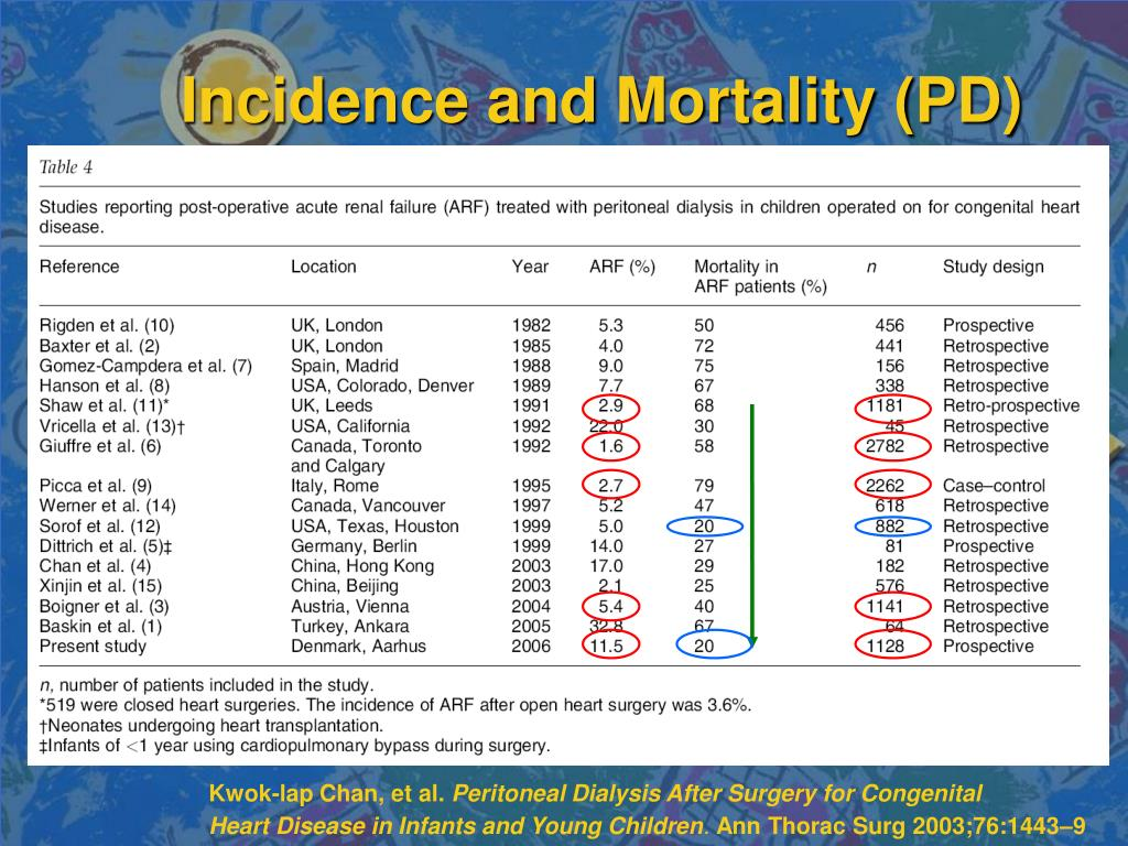 Incidence and Mortality (PD)