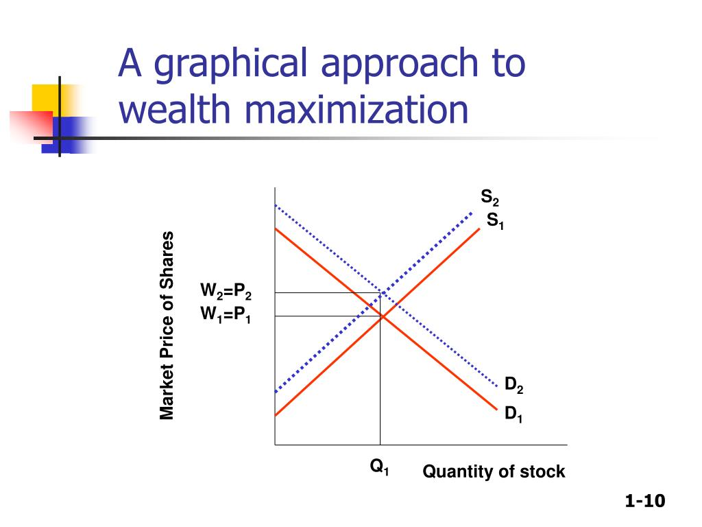 A graphical approach to wealth maximization