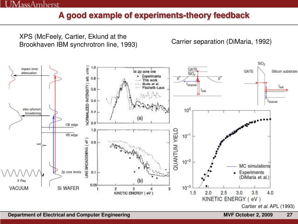 A good example of experiments-theory feedback