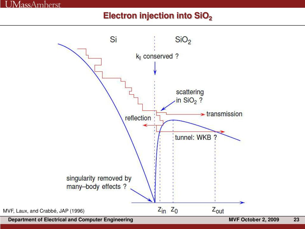 Electron injection into SiO