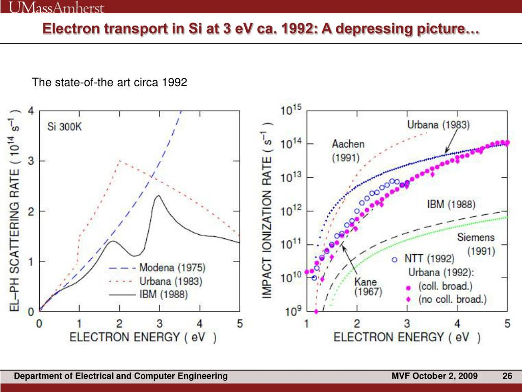 Electron transport in Si at 3 eV ca. 1992: A depressing picture…