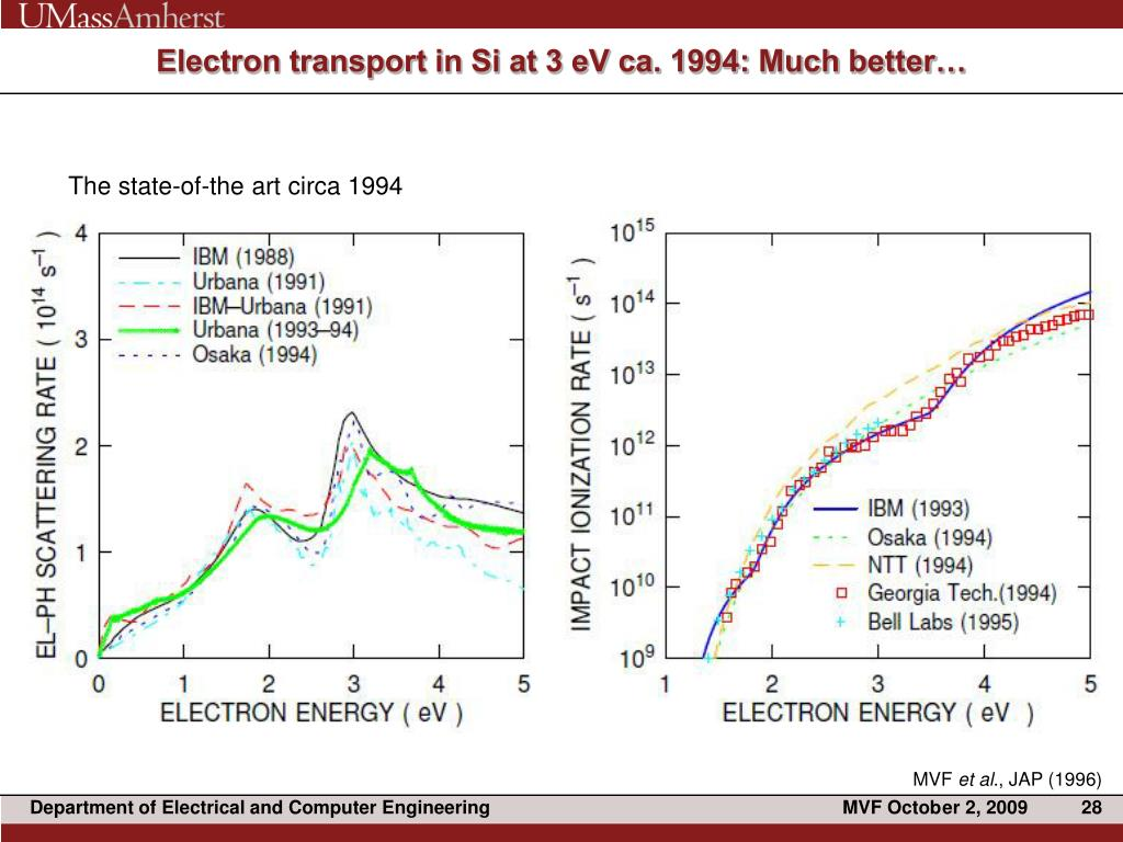 Electron transport in Si at 3 eV ca. 1994: Much better…