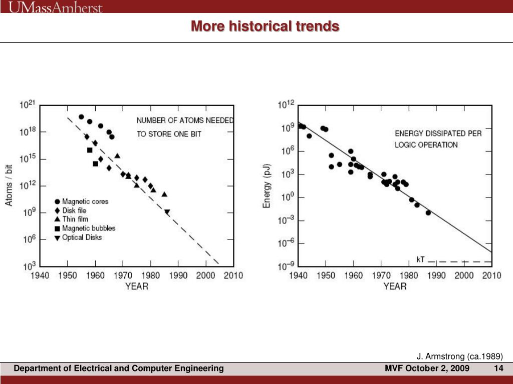 More historical trends