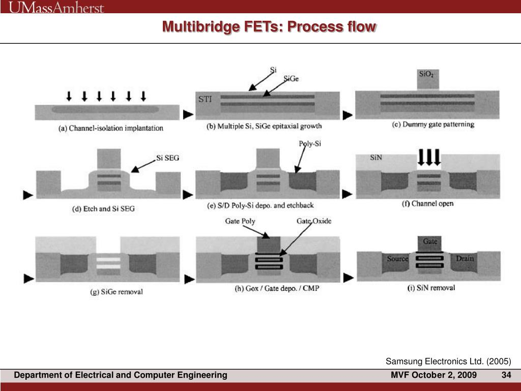 Multibridge FETs: Process flow
