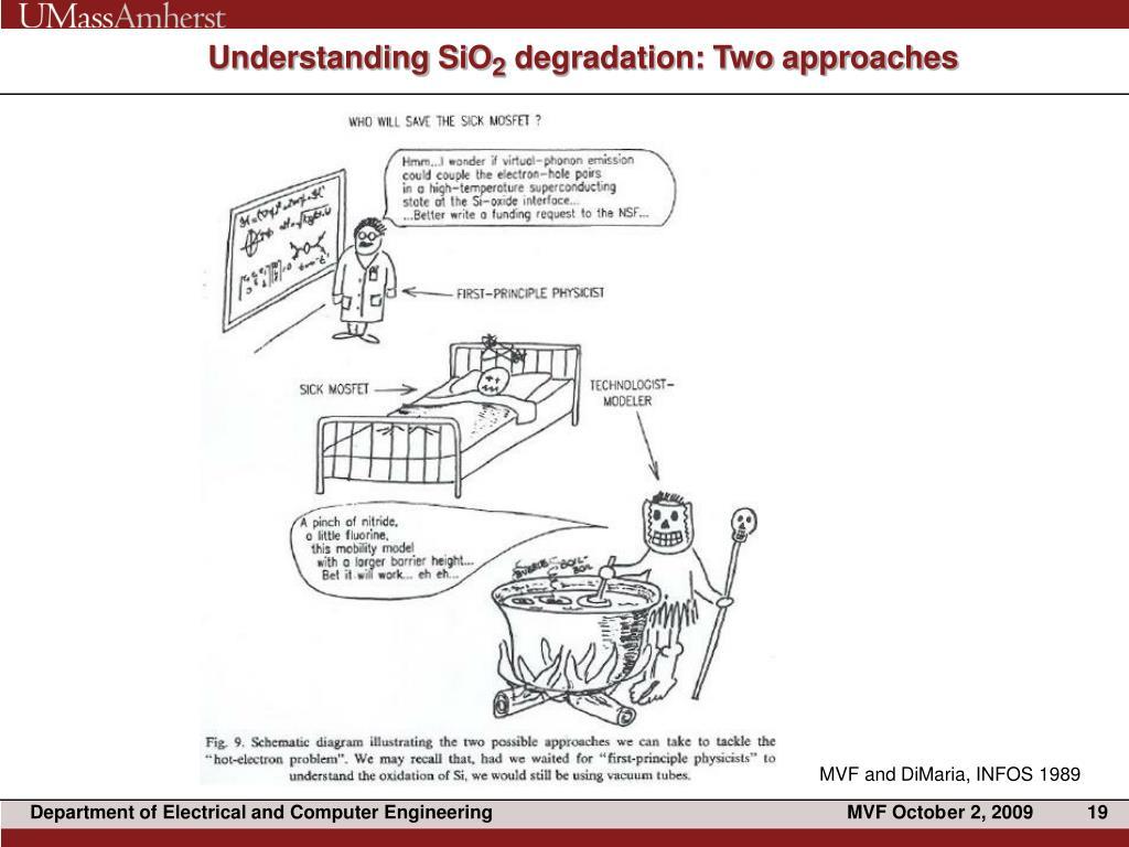 Understanding SiO
